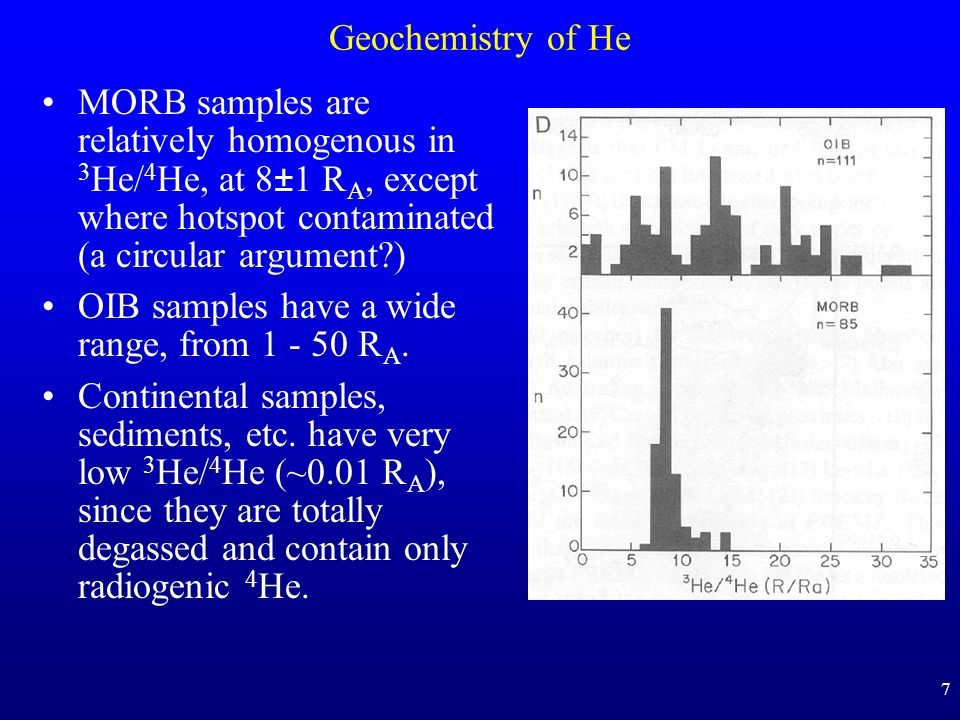 7 Geochemistry of He MORB samples are relatively homogenous in 3 He/ 4 He, at 8±1 R A, except where hotspot contaminated (a circular argument?) OIB sa