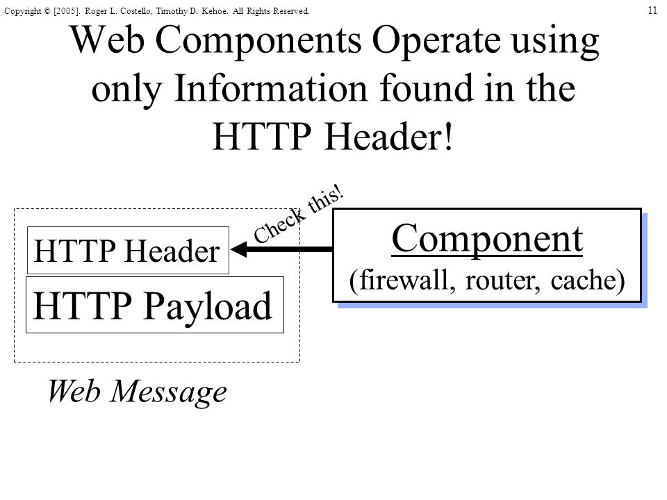 11 Copyright © [2005]. Roger L. Costello, Timothy D. Kehoe. All Rights Reserved. Web Components Operate using only Information found in the HTTP Heade
