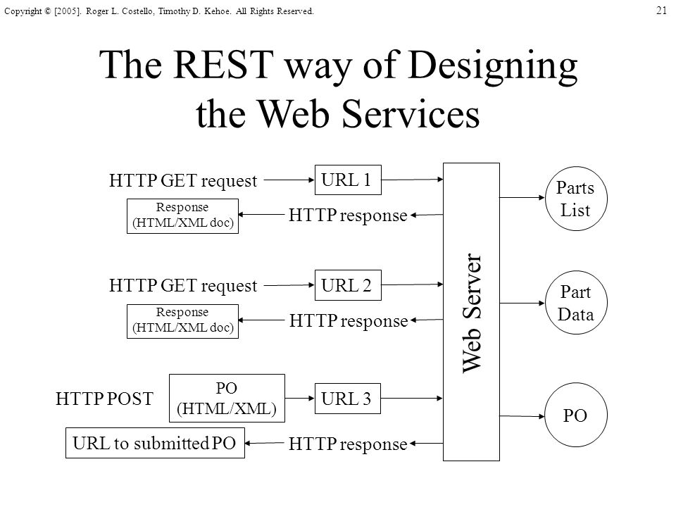21 Copyright © [2005]. Roger L. Costello, Timothy D. Kehoe. All Rights Reserved. The REST way of Designing the Web Services Web Server HTTP POST URL 3