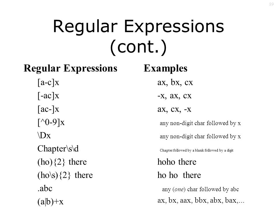89 Regular Expressions (cont.) Regular Expressions [a-c]x [-ac]x [ac-]x [^0-9]x \Dx Chapter\s\d (ho){2} there (ho\s){2} there.abc (a|b)+x Examples ax, bx, cx -x, ax, cx ax, cx, -x any non-digit char followed by x Chapter followed by a blank followed by a digit hoho there any (one) char followed by abc ax, bx, aax, bbx, abx, bax,...