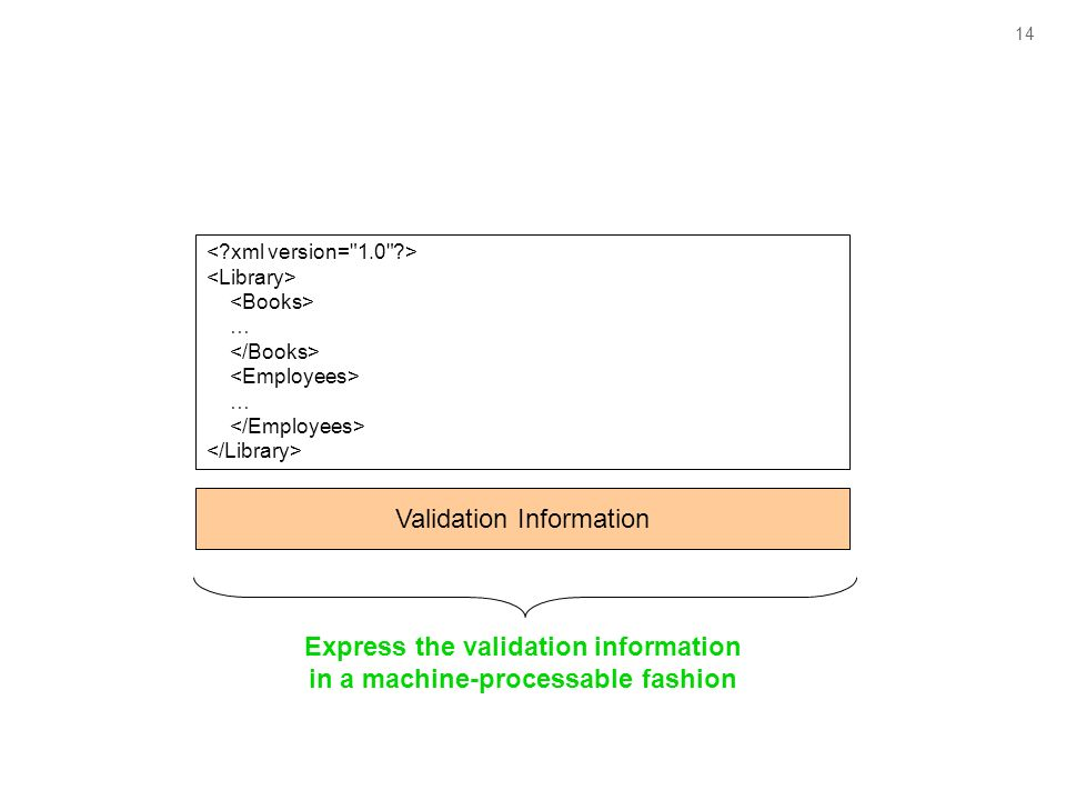 14 … … Validation Information Express the validation information in a machine-processable fashion