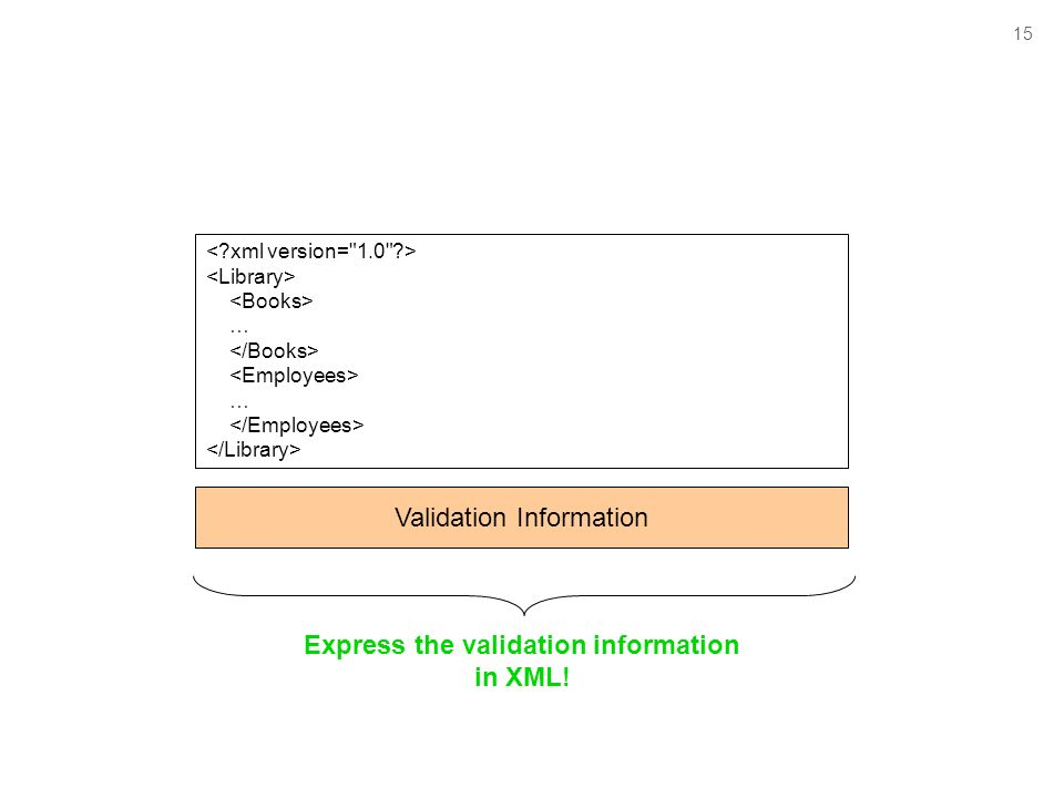 15 … … Validation Information Express the validation information in XML!