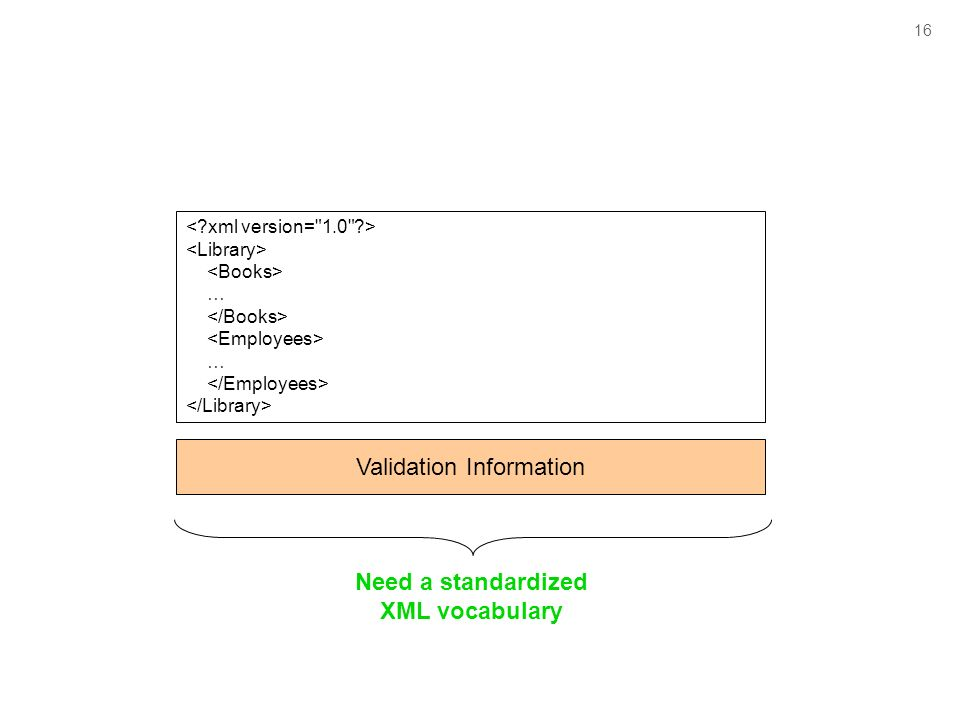 16 … … Validation Information Need a standardized XML vocabulary