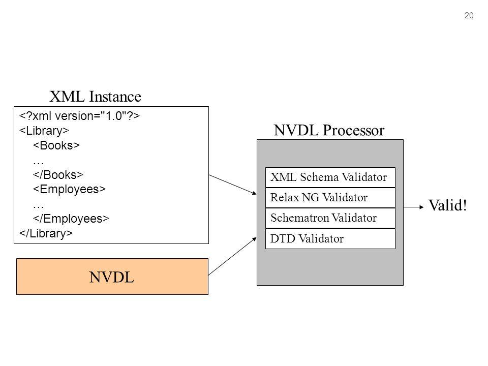 20 … … XML Schema Validator Relax NG Validator Schematron Validator DTD Validator NVDL Processor Valid! NVDL XML Instance