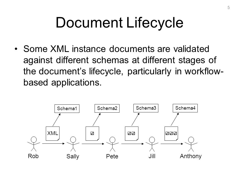 5 Document Lifecycle Some XML instance documents are validated against different schemas at different stages of the documents lifecycle, particularly in workflow- based applications.