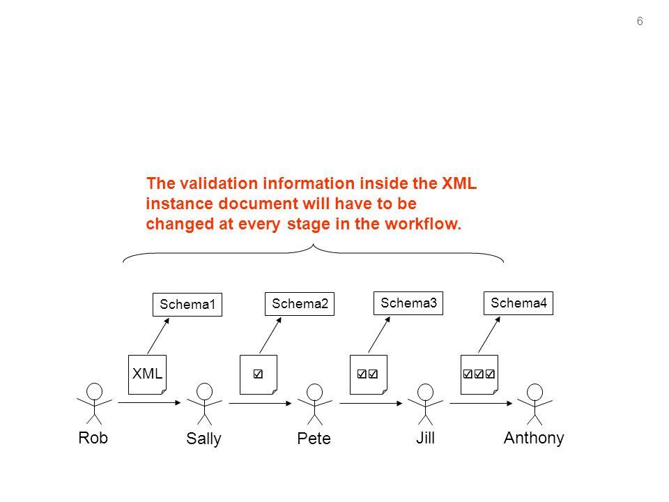 6 Rob SallyPete JillAnthony Schema1 Schema2 Schema3Schema4 The validation information inside the XML instance document will have to be changed at ever
