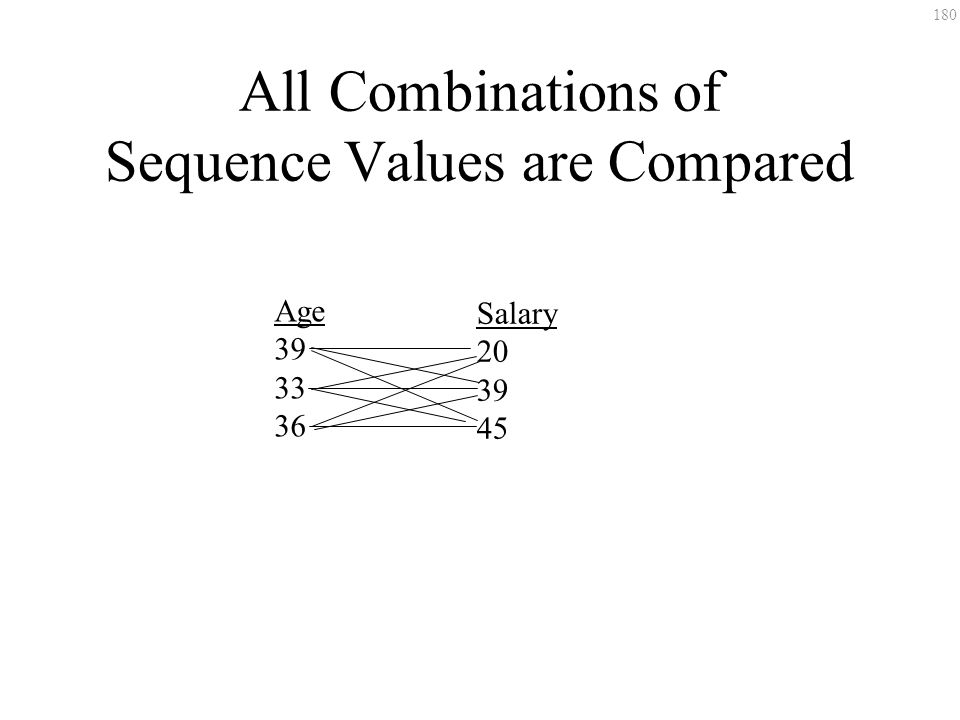 180 All Combinations of Sequence Values are Compared Age 39 33 36 Salary 20 39 45