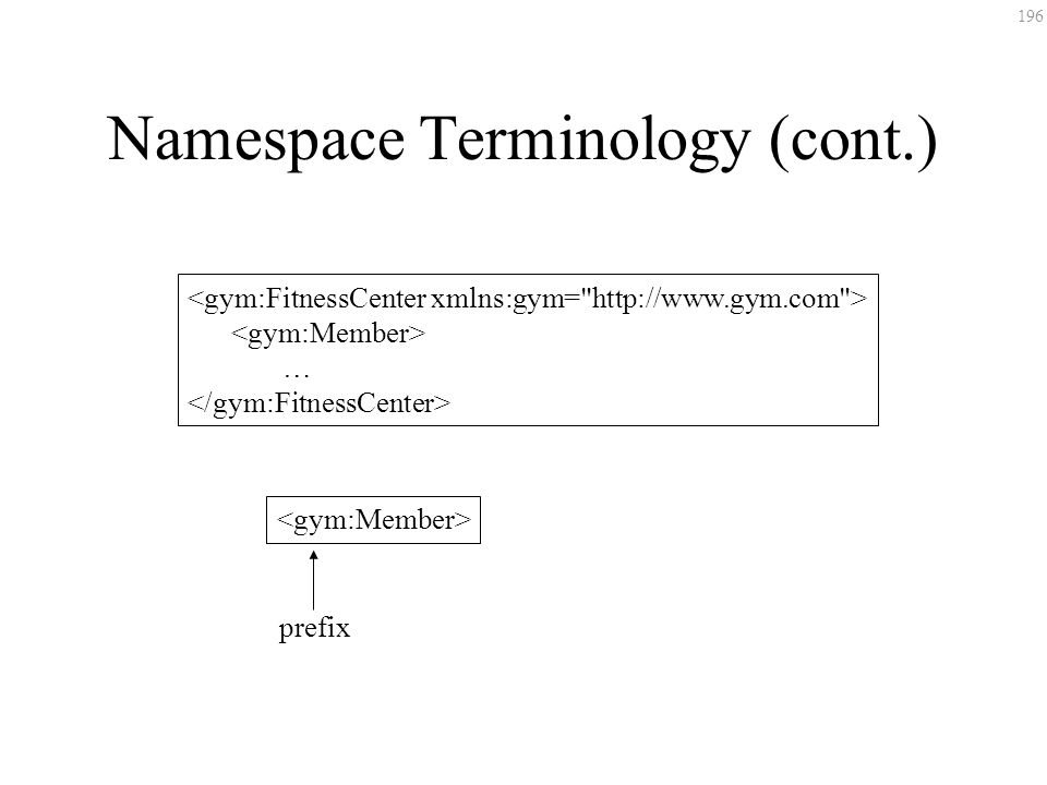 196 Namespace Terminology (cont.) … prefix