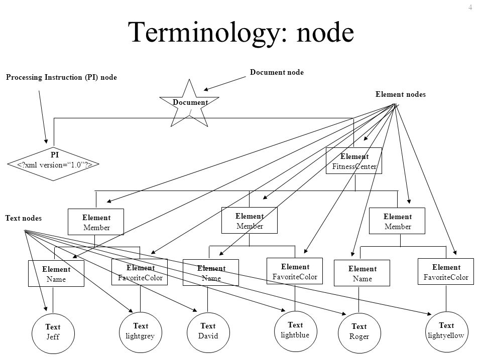 4 Terminology: node Document / PI Element FitnessCenter Element Member Element Member Element Member Element Name Element FavoriteColor Text Jeff Text