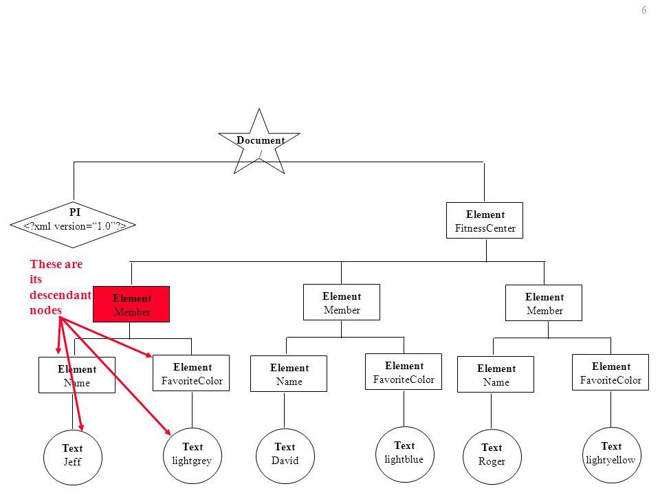 47 Select the Paras that dont have a top-secret classification //Para[@classification != top-secret ]