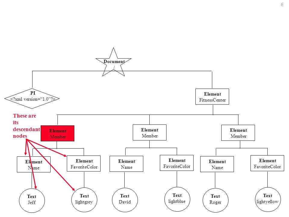 67 Get parent element s classification../@classification Means go up one level (to the parent).