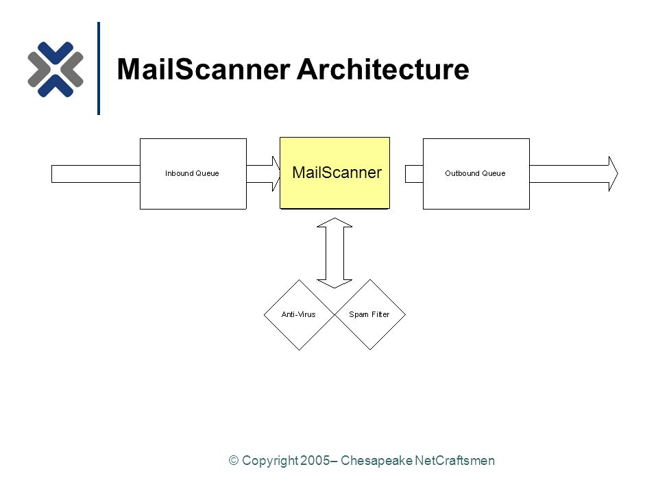 © Copyright 2005– Chesapeake NetCraftsmen MailScanner Architecture MailScanner