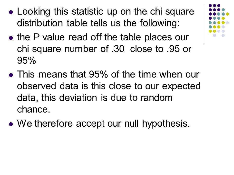 Looking this statistic up on the chi square distribution table tells us the following: the P value read off the table places our chi square number of.30 close to.95 or 95% This means that 95% of the time when our observed data is this close to our expected data, this deviation is due to random chance.