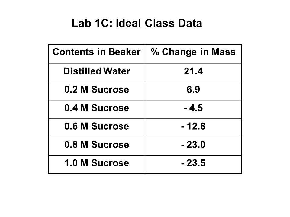 Contents in Beaker% Change in Mass Distilled Water21.4 0.2 M Sucrose6.9 0.4 M Sucrose- 4.5 0.6 M Sucrose- 12.8 0.8 M Sucrose- 23.0 1.0 M Sucrose- 23.5