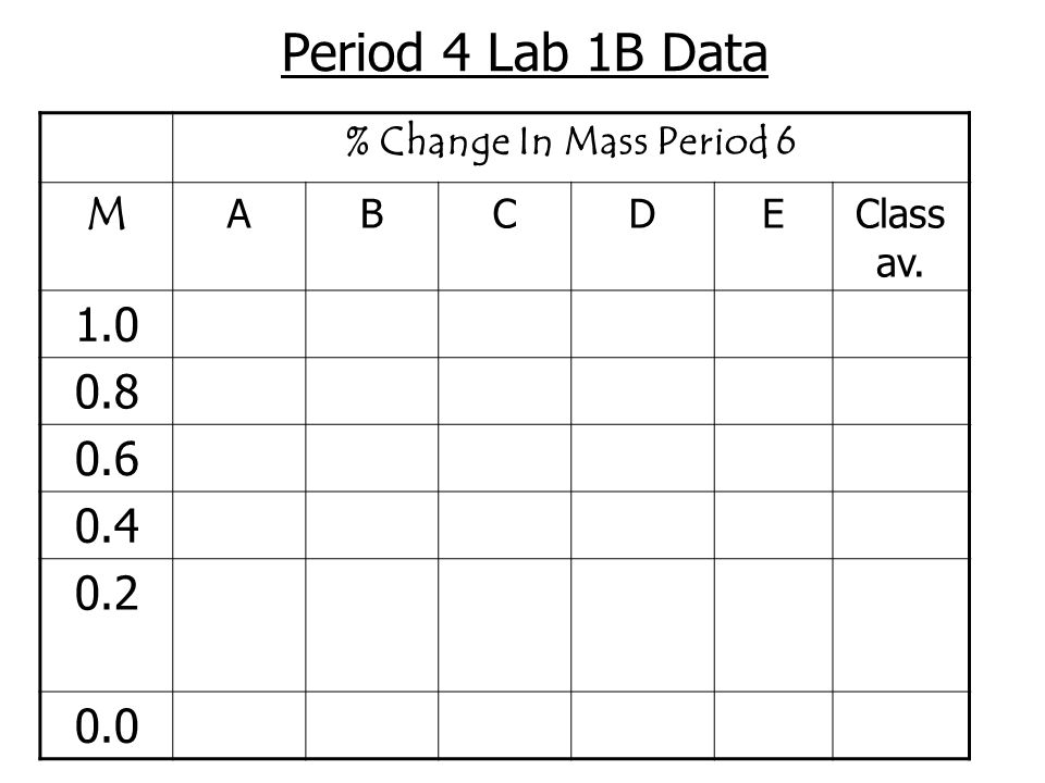 Period 4 Lab 1B Data % Change In Mass Period 6 M ABCDEClass av. 1.0 0.8 0.6 0.4 0.2 0.0