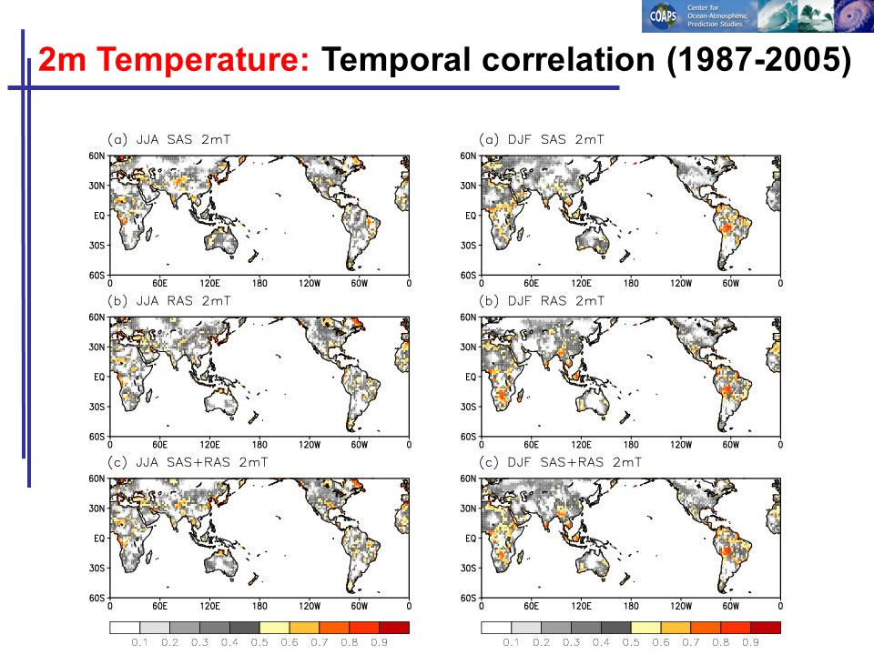 2m Temperature: Temporal correlation (1987-2005)
