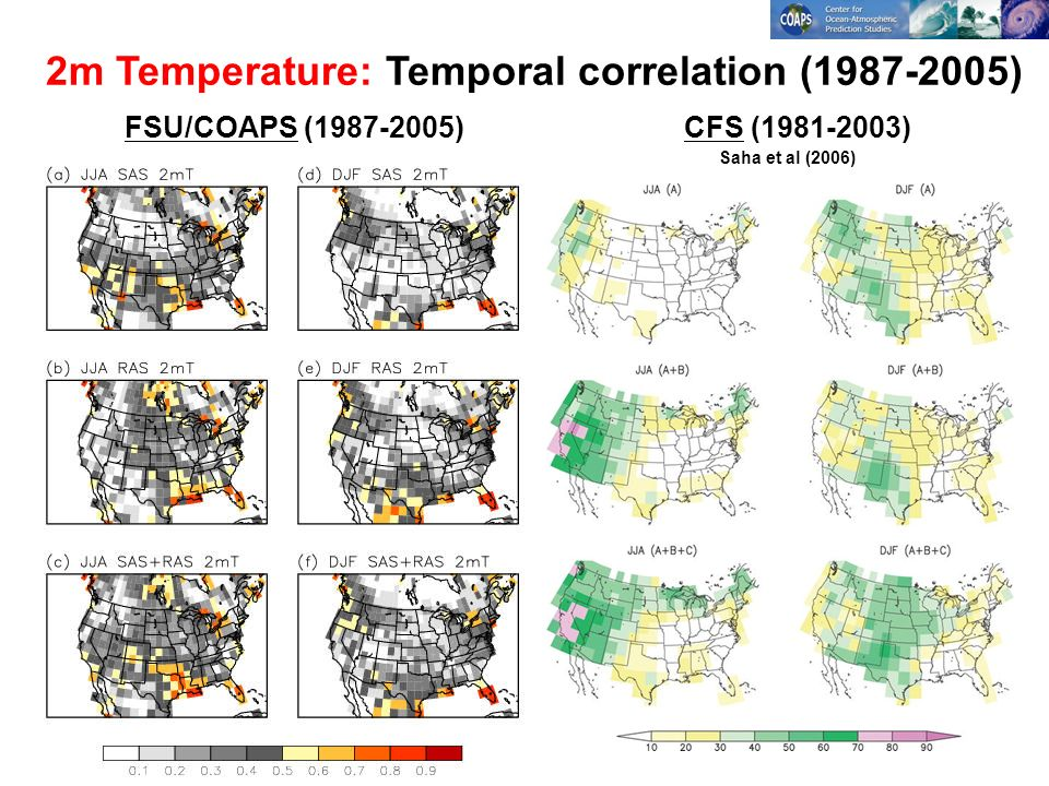FSU/COAPS (1987-2005)CFS (1981-2003) Saha et al (2006) 2m Temperature: Temporal correlation (1987-2005)
