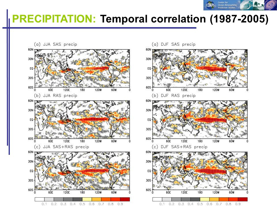 PRECIPITATION: Temporal correlation (1987-2005)