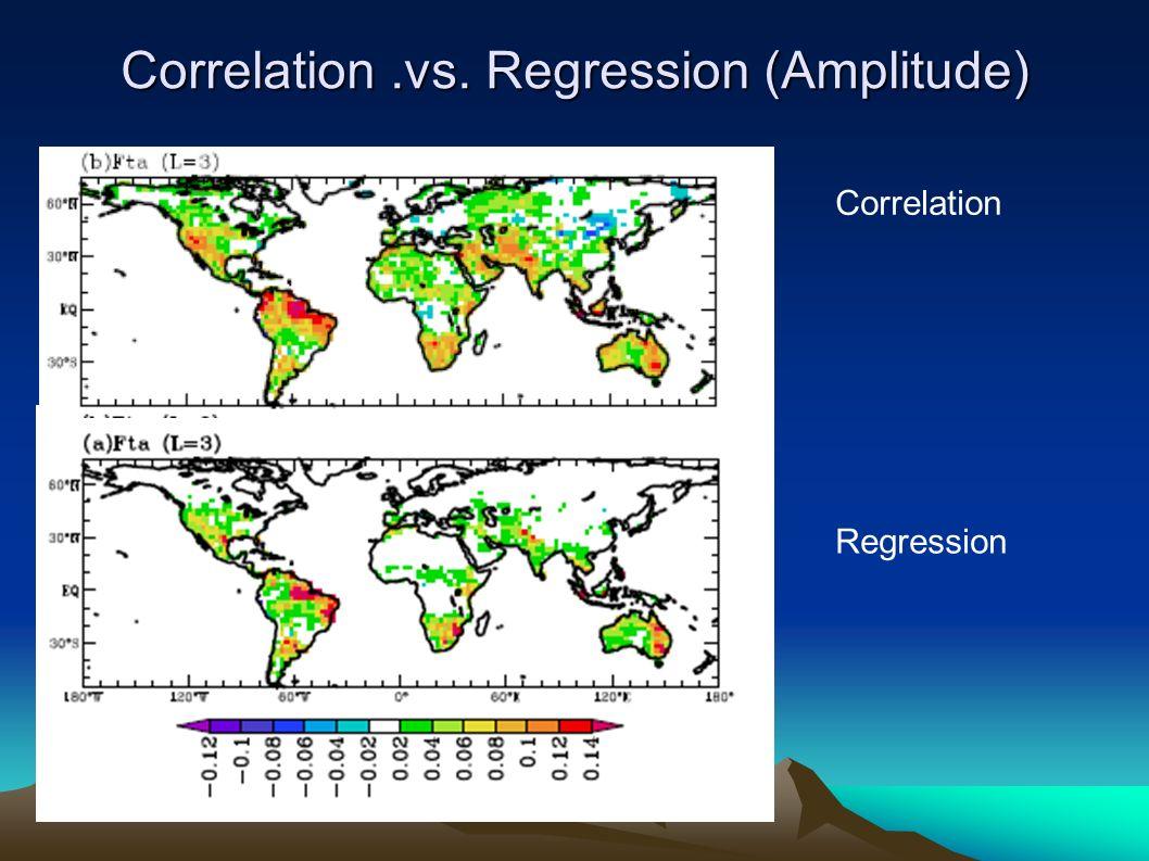 Correlation Regression Correlation.vs. Regression (Amplitude)