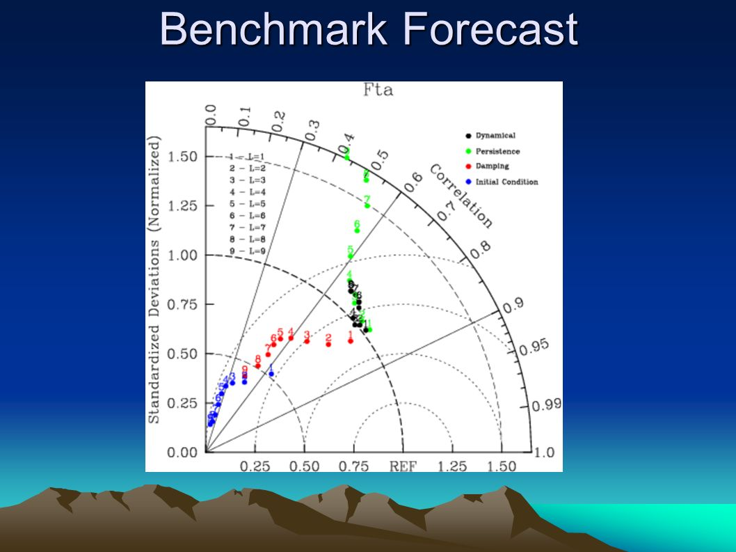 Benchmark Forecast