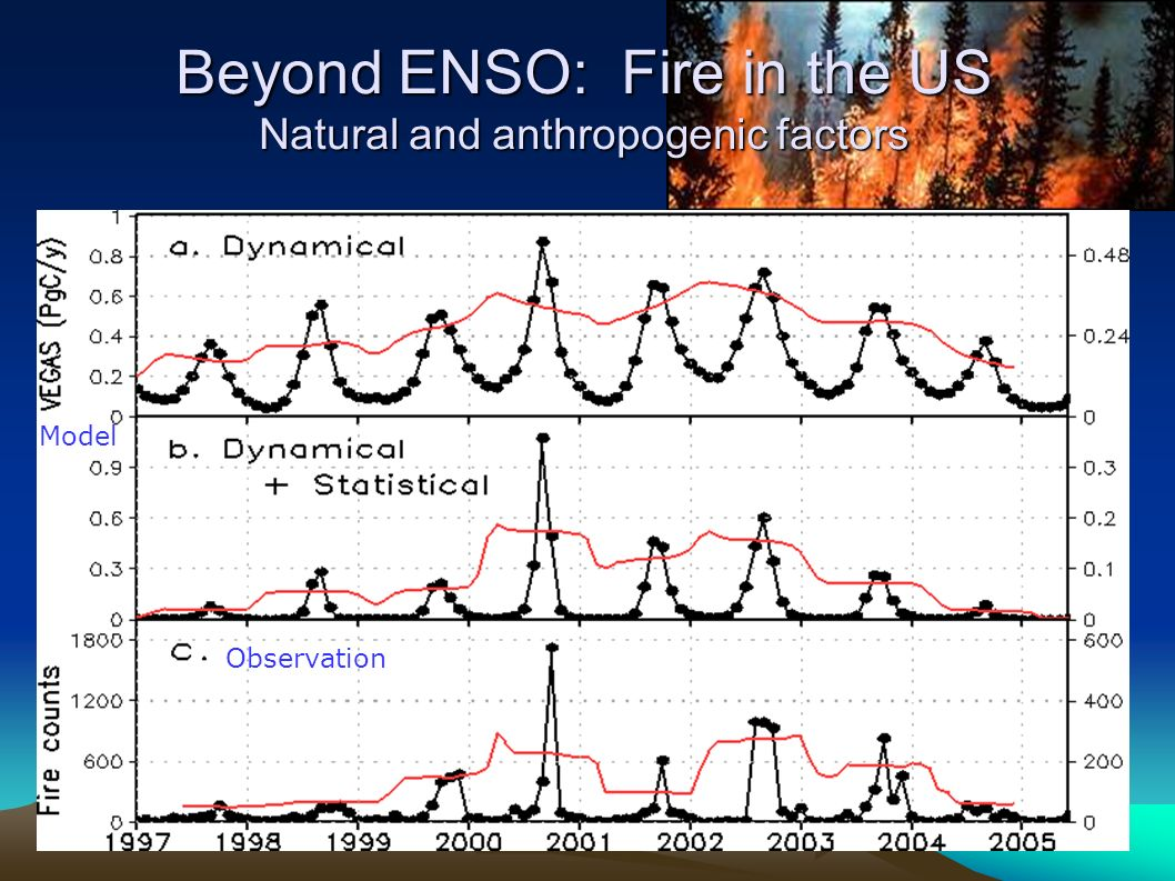 Beyond ENSO: Fire in the US Natural and anthropogenic factors Observation Model