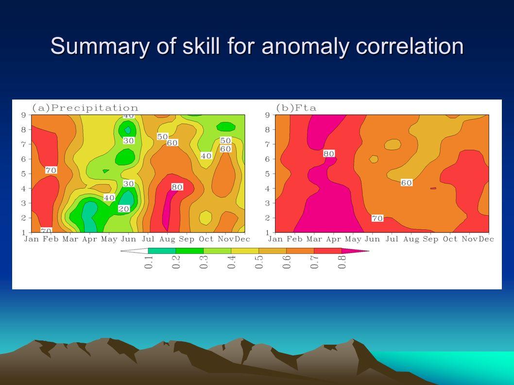 Summary of skill for anomaly correlation