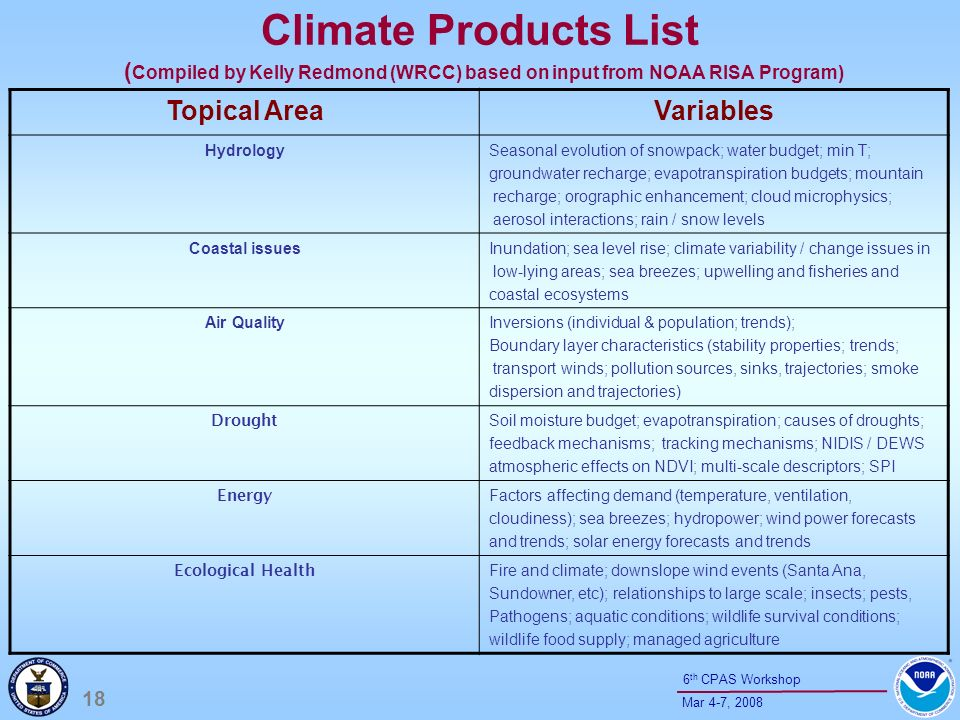 18 Mar 4-7, th CPAS Workshop Climate Products List ( Compiled by Kelly Redmond (WRCC) based on input from NOAA RISA Program) Topical AreaVariables HydrologySeasonal evolution of snowpack; water budget; min T; groundwater recharge; evapotranspiration budgets; mountain recharge; orographic enhancement; cloud microphysics; aerosol interactions; rain / snow levels Coastal issuesInundation; sea level rise; climate variability / change issues in low-lying areas; sea breezes; upwelling and fisheries and coastal ecosystems Air QualityInversions (individual & population; trends); Boundary layer characteristics (stability properties; trends; transport winds; pollution sources, sinks, trajectories; smoke dispersion and trajectories) Drought Soil moisture budget; evapotranspiration; causes of droughts; feedback mechanisms; tracking mechanisms; NIDIS / DEWS atmospheric effects on NDVI; multi-scale descriptors; SPI Energy Factors affecting demand (temperature, ventilation, cloudiness); sea breezes; hydropower; wind power forecasts and trends; solar energy forecasts and trends Ecological Health Fire and climate; downslope wind events (Santa Ana, Sundowner, etc); relationships to large scale; insects; pests, Pathogens; aquatic conditions; wildlife survival conditions; wildlife food supply; managed agriculture
