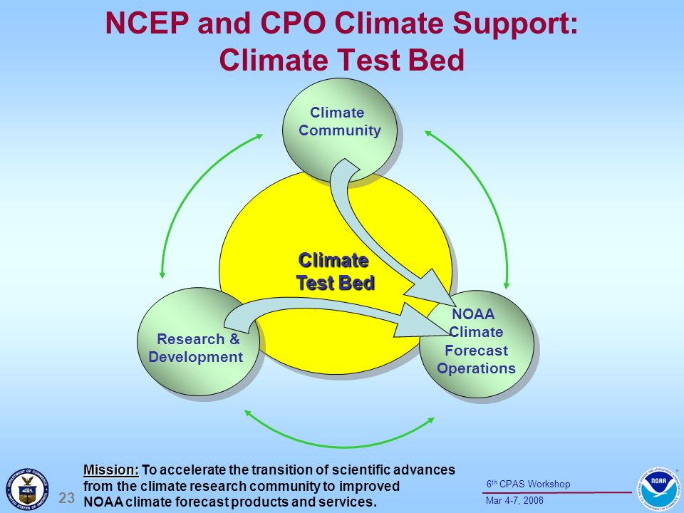 23 Mar 4-7, 2008 6 th CPAS Workshop Climate Test Bed NCEP and CPO Climate Support: Climate Test Bed Climate Community Climate Community Research & Dev