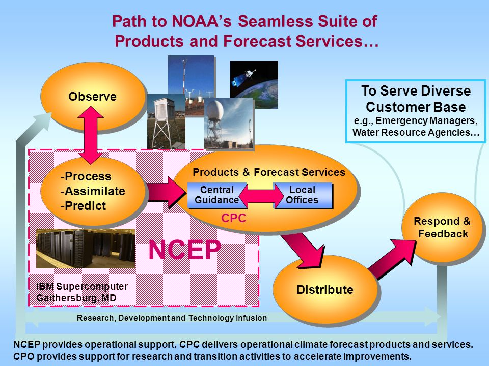 Research, Development and Technology Infusion Respond & Feedback Path to NOAAs Seamless Suite of Products and Forecast Services… IBM Supercomputer Gai