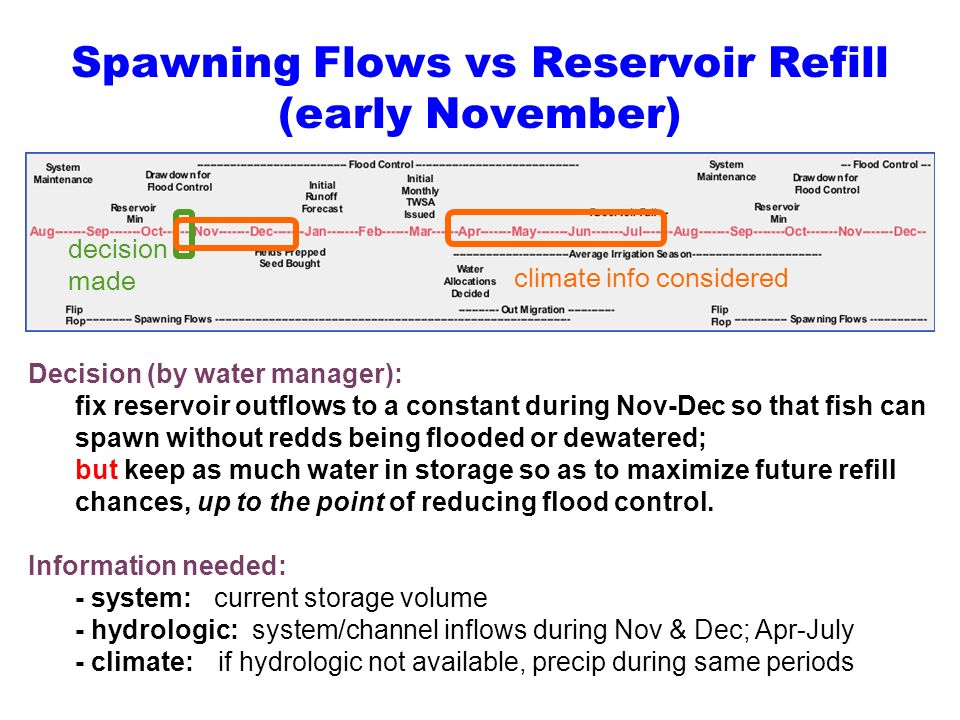 Spawning Flows vs Reservoir Refill (early November) Decision (by water manager): fix reservoir outflows to a constant during Nov-Dec so that fish can