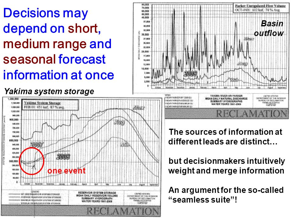 Decisions may depend on short, medium range and seasonal forecast information at once The sources of information at different leads are distinct… but
