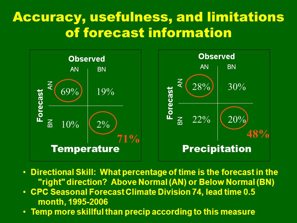Accuracy, usefulness, and limitations of forecast information Directional Skill: What percentage of time is the forecast in the