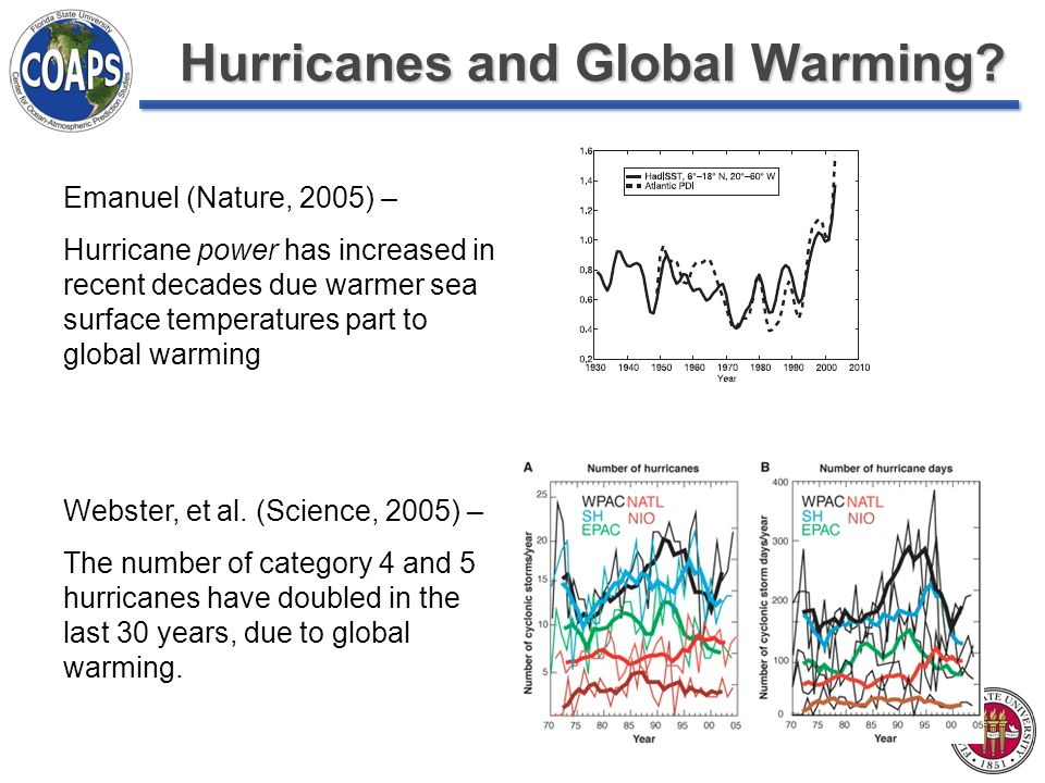 Hurricanes and Global Warming.