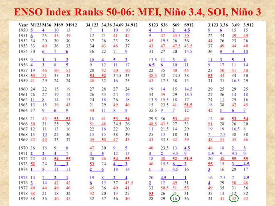 ENSO Index Ranks 50-06: MEI, Niño 3.4, SOI, Niño 3