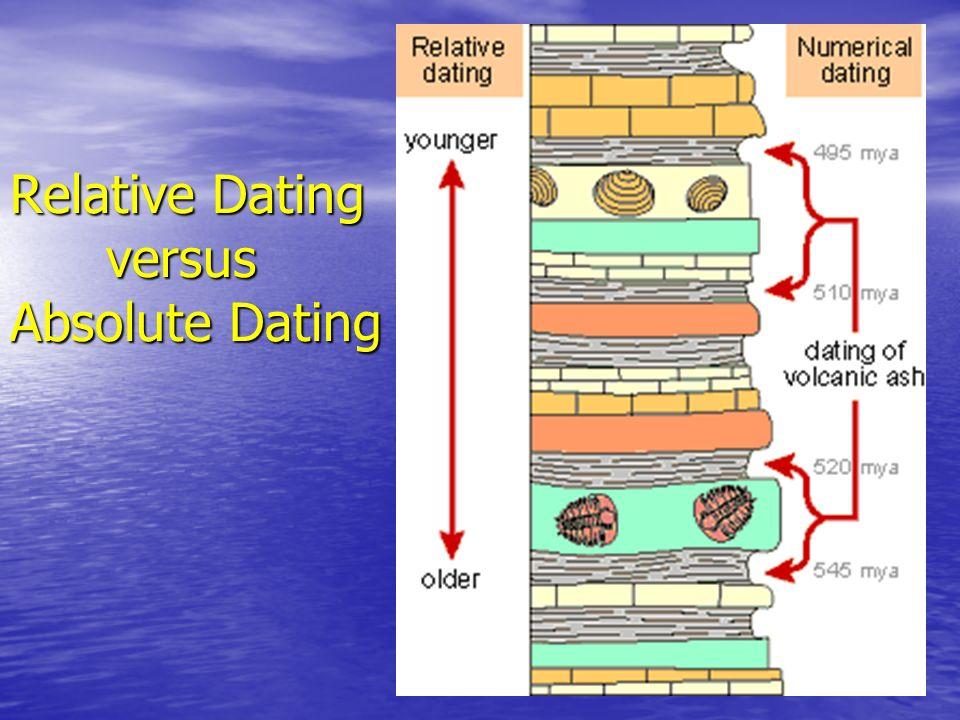 Relative Dating versus Absolute Dating