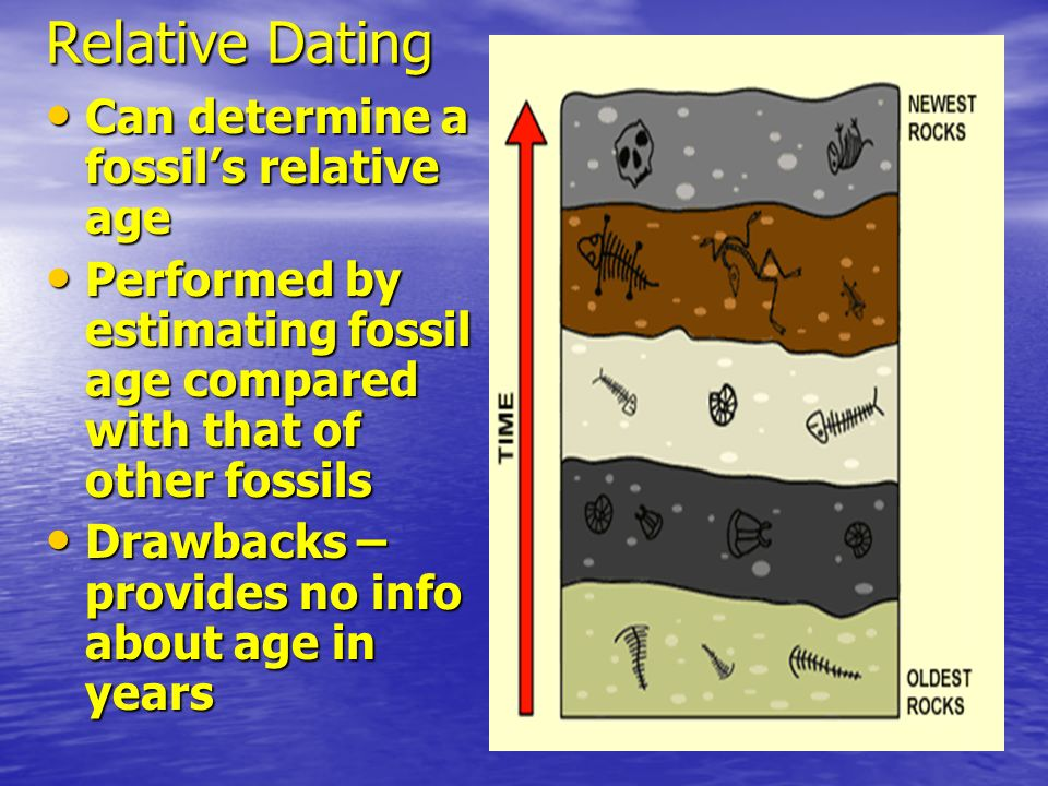Relative Dating Can determine a fossils relative age Can determine a fossils relative age Performed by estimating fossil age compared with that of oth