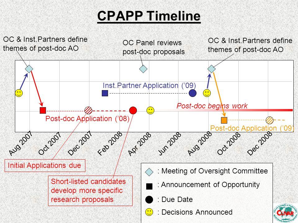 CPAPP Timeline Aug 2007 Oct 2007 Dec 2007 Feb 2008 Apr 2008 Jun 2008 Aug 2008 Oct 2008 Dec 2008 : Meeting of Oversight Committee : Announcement of Opp