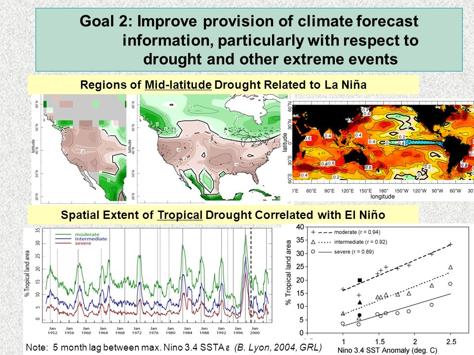 OBSERVED Rainfall ( )MODEL SIMULATED Rainfall Seager et al 2005 Goal 2: Improve provision of climate forecast information, particularly with respect to drought and other extreme events In some mid-latitudes regions drought appears to be related to La Niña-like conditions.