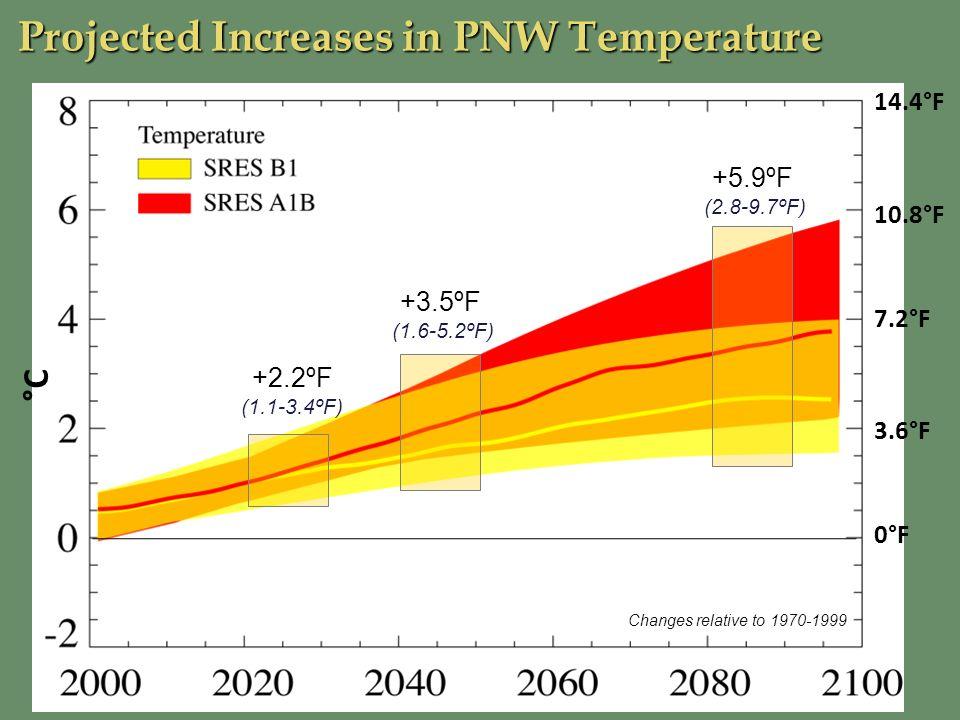 10.8°F 14.4°F Changes relative to 1970-1999 7.2°F 3.6°F 0°F +2.2ºF (1.1-3.4ºF) +3.5ºF (1.6-5.2ºF) +5.9ºF (2.8-9.7ºF) °C Projected Increases in PNW Tem