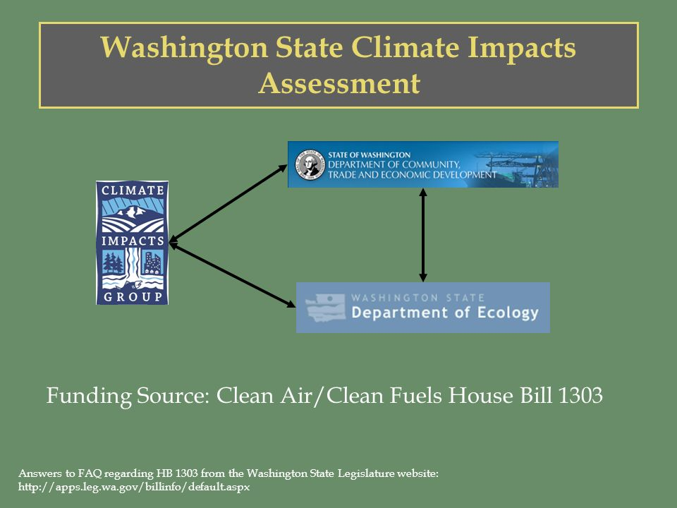HB 1303 Background Legislation signed by Washington Governor in Spring 2007 Bills goal is to reduce the states dependence on fossil fuels and to build a clean energy economy via: –Policies and incentive programs to help businesses, consumers, and farmers have access to cleaner fuels –Impacts analysis and emission accounting procedures that prepare Washington to respond and prosper as climate changes