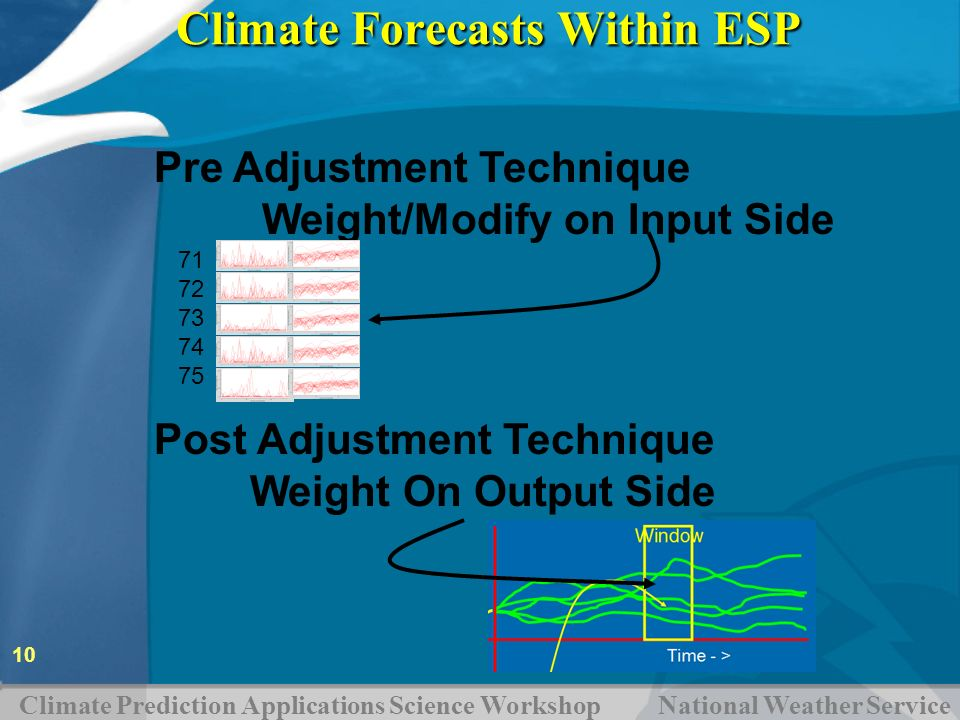 Climate Prediction Applications Science Workshop National Weather Service 10 Pre Adjustment Technique Weight/Modify on Input Side 71 72 73 74 75 Post