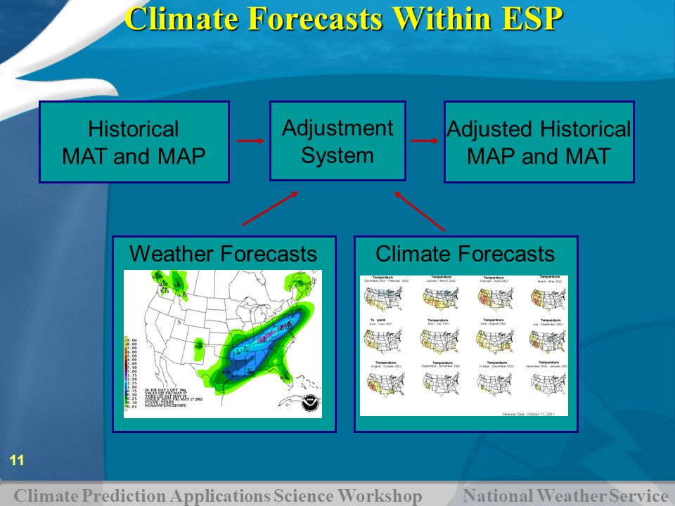 Climate Prediction Applications Science Workshop National Weather Service 11 Climate ForecastsWeather Forecasts Historical MAT and MAP Adjustment Syst