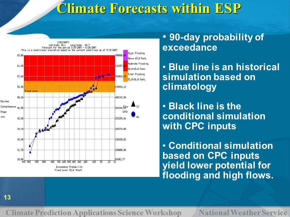 Climate Prediction Applications Science Workshop National Weather Service 13 Climate Forecasts within ESP 90-day probability of exceedance Blue line i