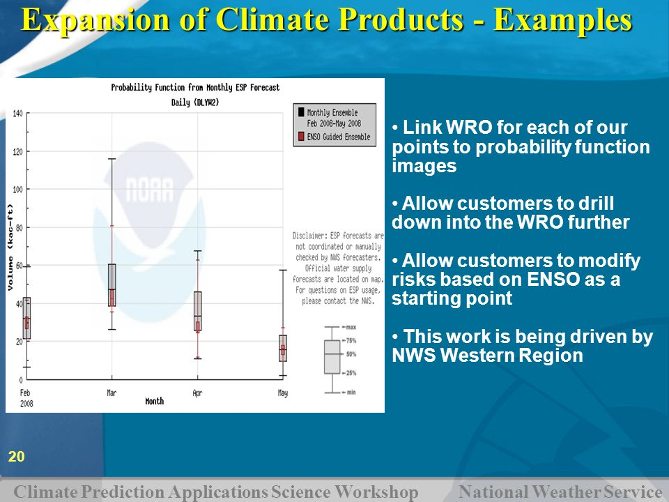 Climate Prediction Applications Science Workshop National Weather Service 20 Expansion of Climate Products - Examples Link WRO for each of our points