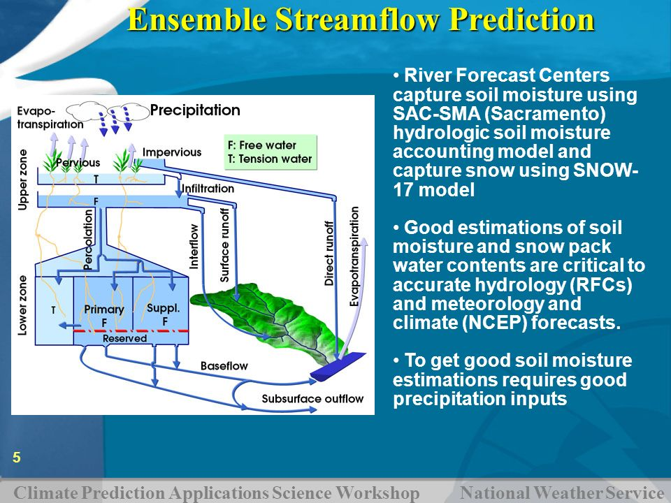 Climate Prediction Applications Science Workshop National Weather Service 5 Ensemble Streamflow Prediction River Forecast Centers capture soil moistur