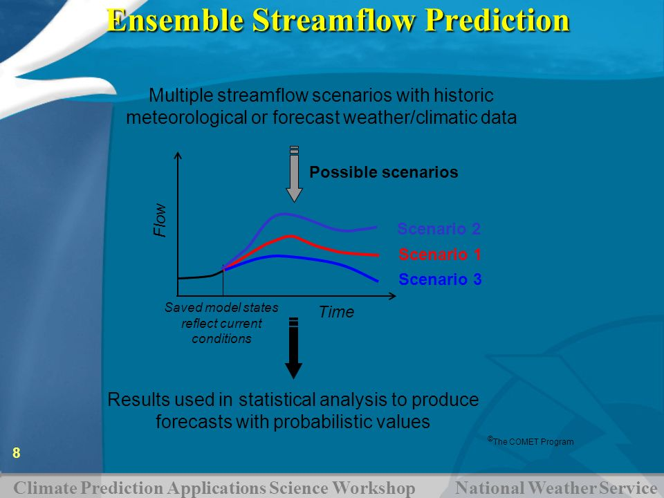 Climate Prediction Applications Science Workshop National Weather Service 8 Results used in statistical analysis to produce forecasts with probabilist