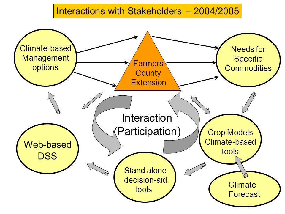 Needs for Specific Commodities Climate-based Management options Web-based DSS Crop Models Climate-based tools Interaction (Participation) Interactions
