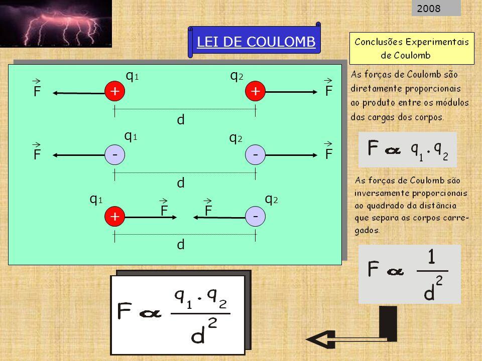 F F F F FF LEI DE COULOMB ++ d q1q1 q2q2 -- d q1q1 q2q2 +- d q1q1 q2q2 2008