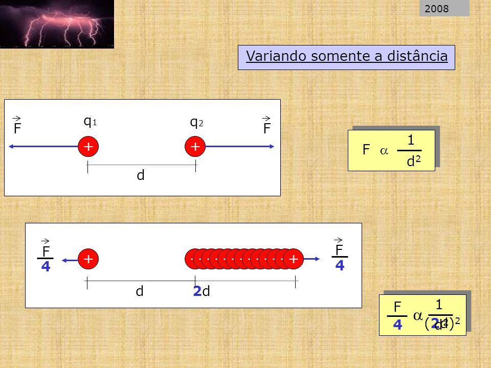 Variando somente a distância ++ d q1q1 q2q2 FF + + d F 1 d2d2 ++++++++++++ 2d2d F F 4 4 1 (2d) 2 4d2d2 F 2008