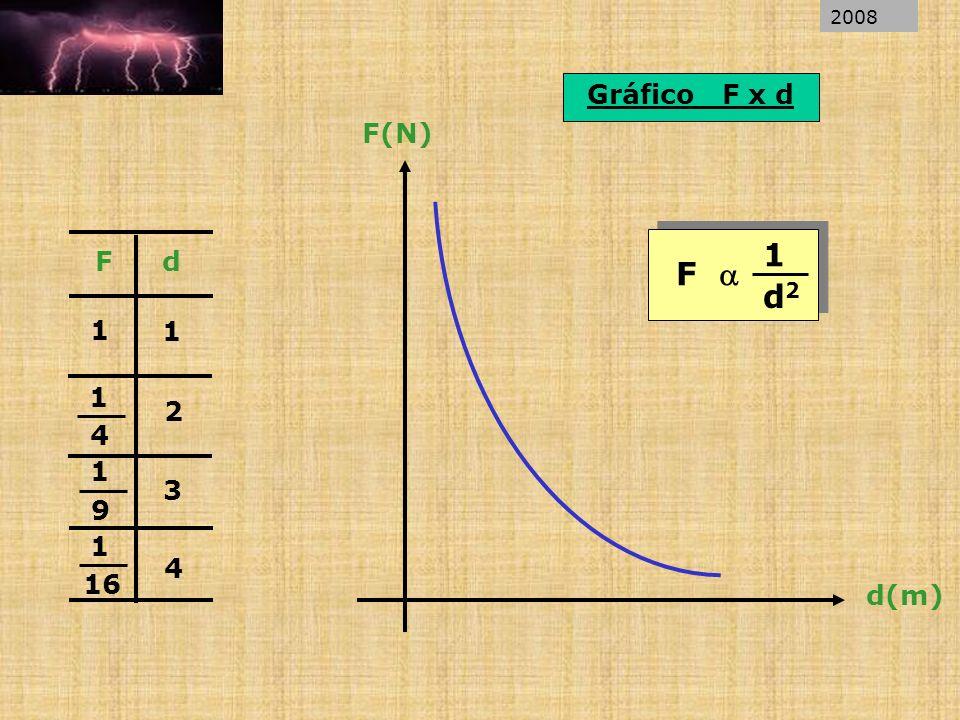 Gráfico F x d 1 2 3 4 1 4 1 9 1 16 1 Fd F(N) d(m) F 1 d2d2 2008